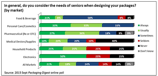 """Consideración de las necesidades del consumidor """"senior"""" cuando se diseña un envase"""