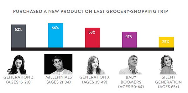 Porcentaje de personas que están interesadas en nuevos productos por segmento