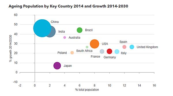 Evolución del envejecimiento de la población en el horizonte temporal 2030